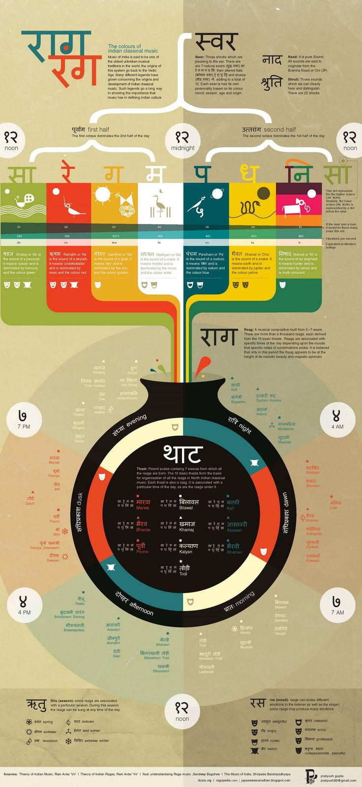 Amazingly detailed infographic about Hindustani Music!