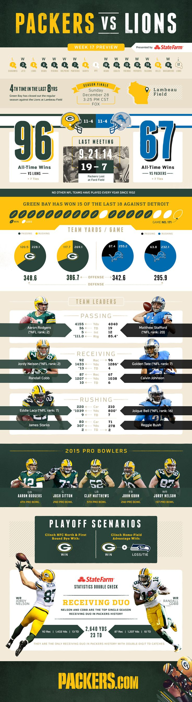 Infographic: Packers vs. Lions game preview 12/14