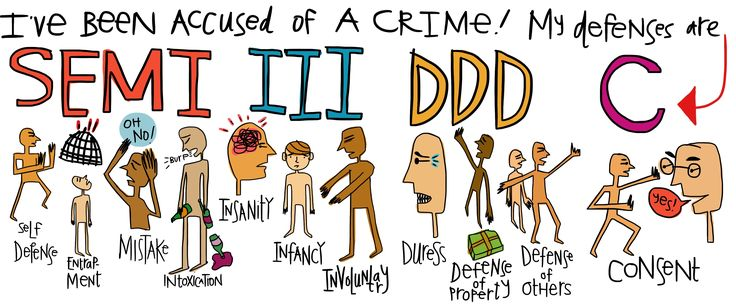 Defenses to a Crime. Okay a visual law library, cool beans!