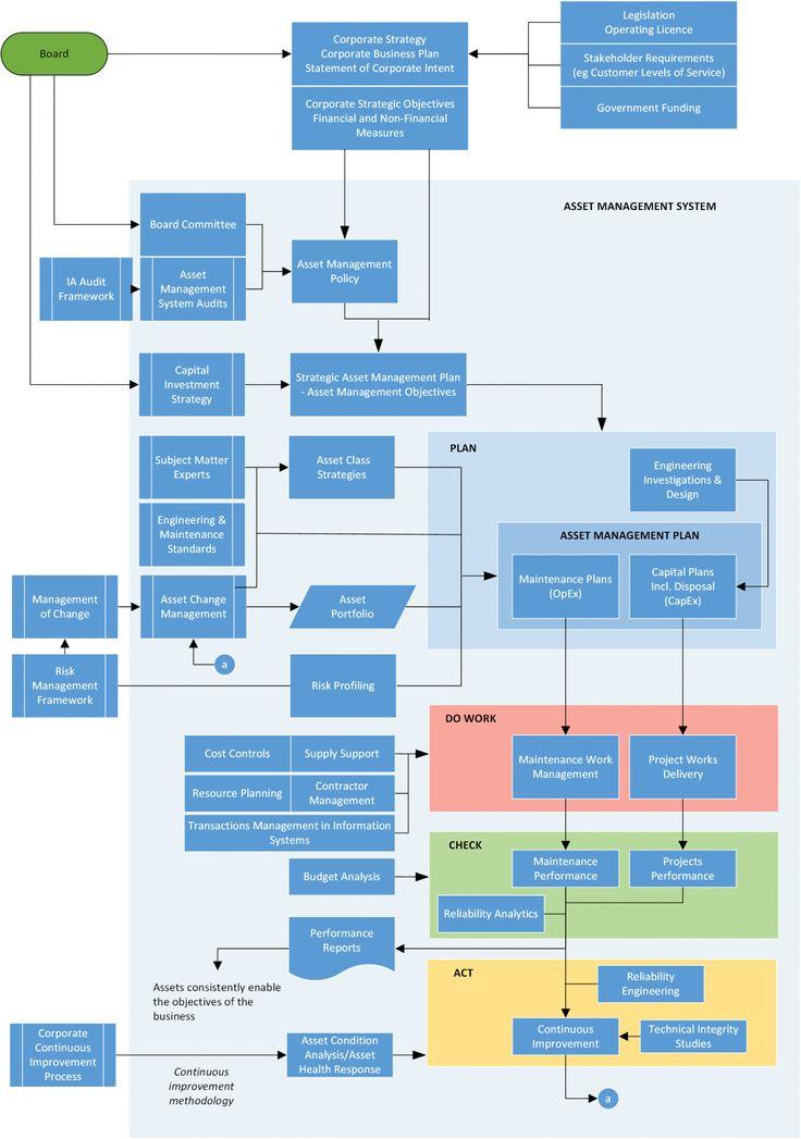Strategic Asset Management Plan (SAMP) Covaris in 2020