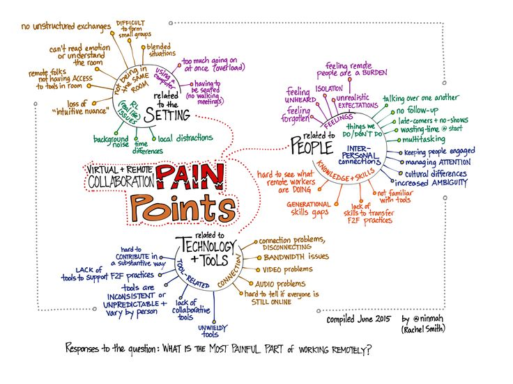 Virtual and Remote Collaboration Pain Points