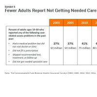 Infographic: How the Affordable Care Act Has Improved Americans' Ability to Buy Health Insurance on Their Own: Exhibit 5