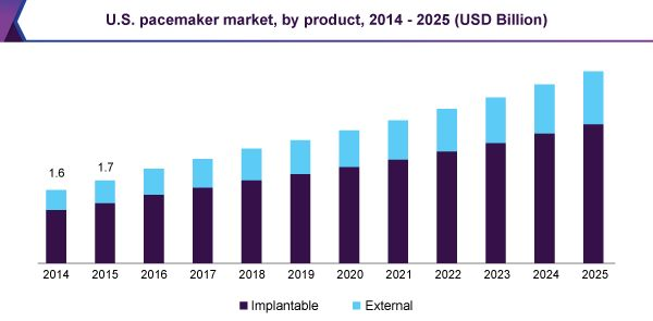 Pacemaker Market To Be Driven By Increasing Prevalence Of Cardiovascular Diseases Till 2025: Grand View Research, Inc.