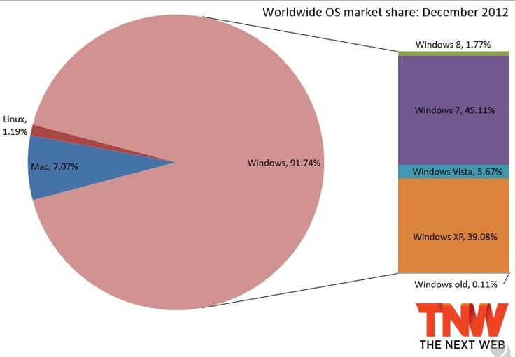 Worldwide OS Market Share