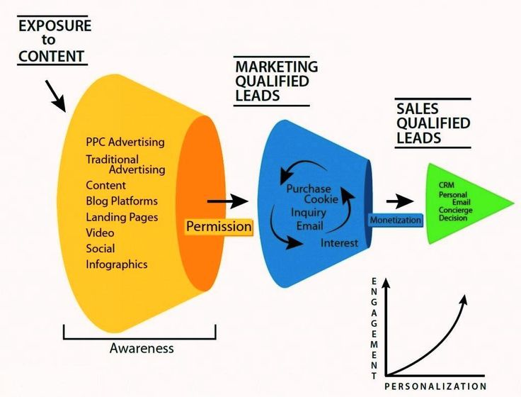 Best Digital Marketing  Ebriks Infotech Images On