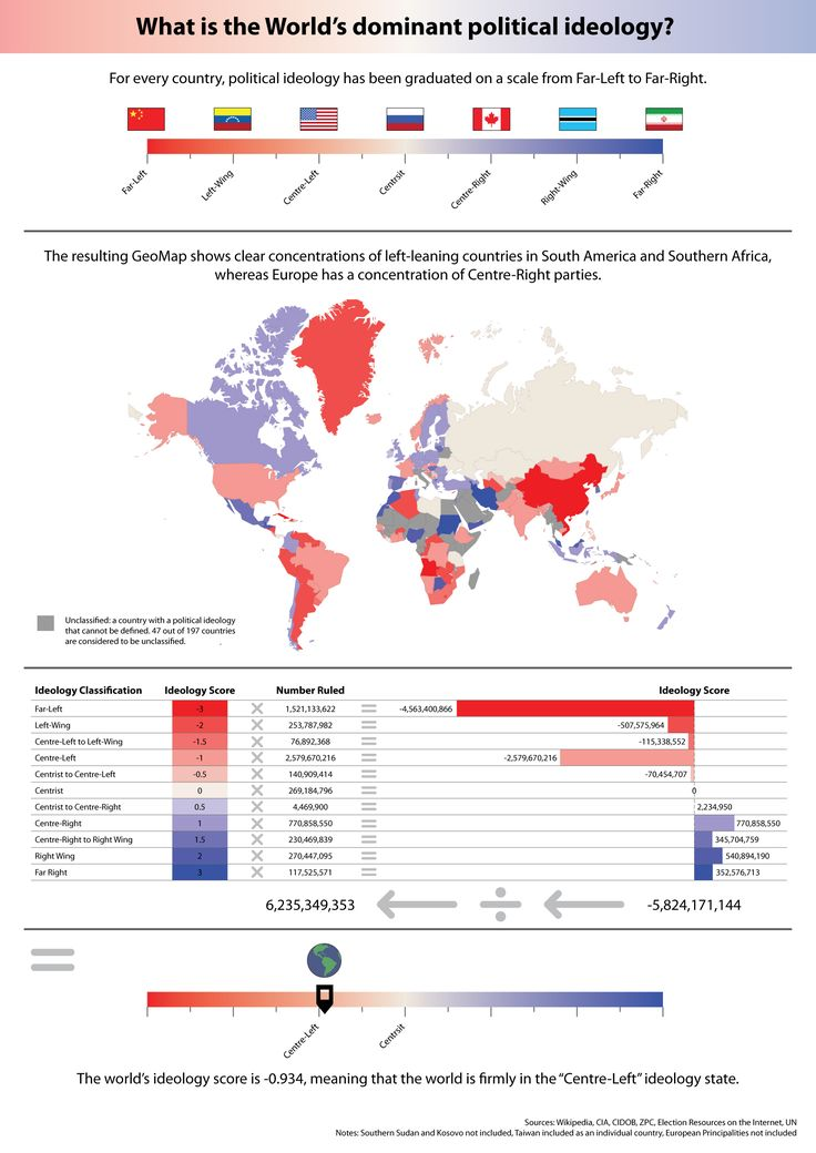 Global Political Ideology - What is the World's dominant political idealogy? #infographic