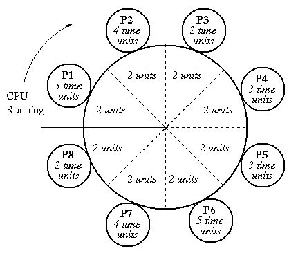 Round Robin Scheduling assigns a fixed time unit per process and cycles through them. There are different usages of the name Round Robins in computer science.