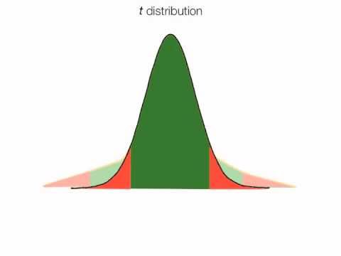 a discussion on normal distribution The normal distribution can be used to approximate poisson probabilities when l  is large in answer to the question how large is large, a rule of thumb is that.