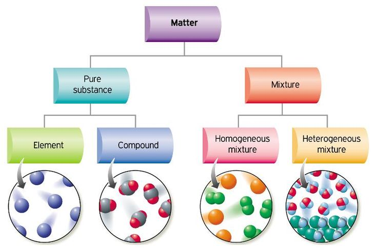 Visualizing classification of matter. Matter is classified as substance or mixture. A substance can be further defined as elements and compounds. A mixture can be further defined as heterogeneous or homogeneous (solution). #science