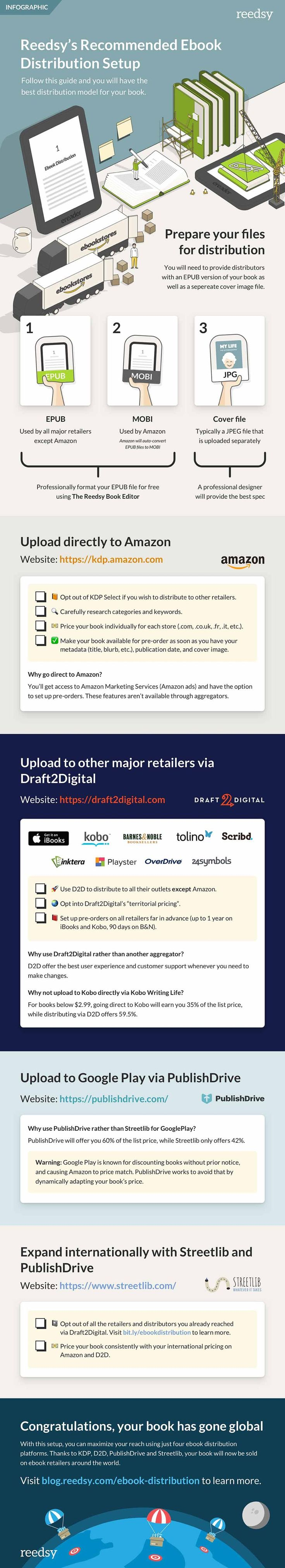 1266 best book infographics images on pinterest info graphics 1266 best book infographics images on pinterest info graphics infographic and infographics fandeluxe Gallery