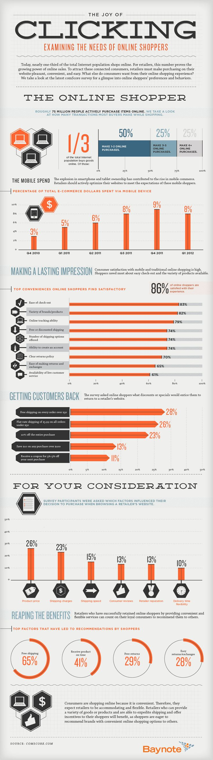 Baynote Infographic: The Joy of Clicking: Examining the Needs of Online Shoppers - Column Five Media