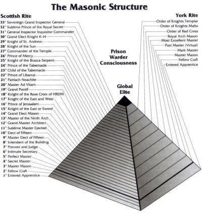 153 Best Freemasonry Images On Pinterest Freemasonry Masonic