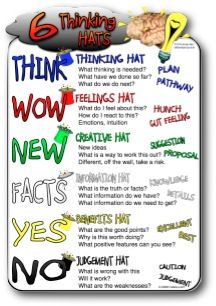 Great Classroom Poster On The Six Thinking Hats Educational Technology And Mobile Learning