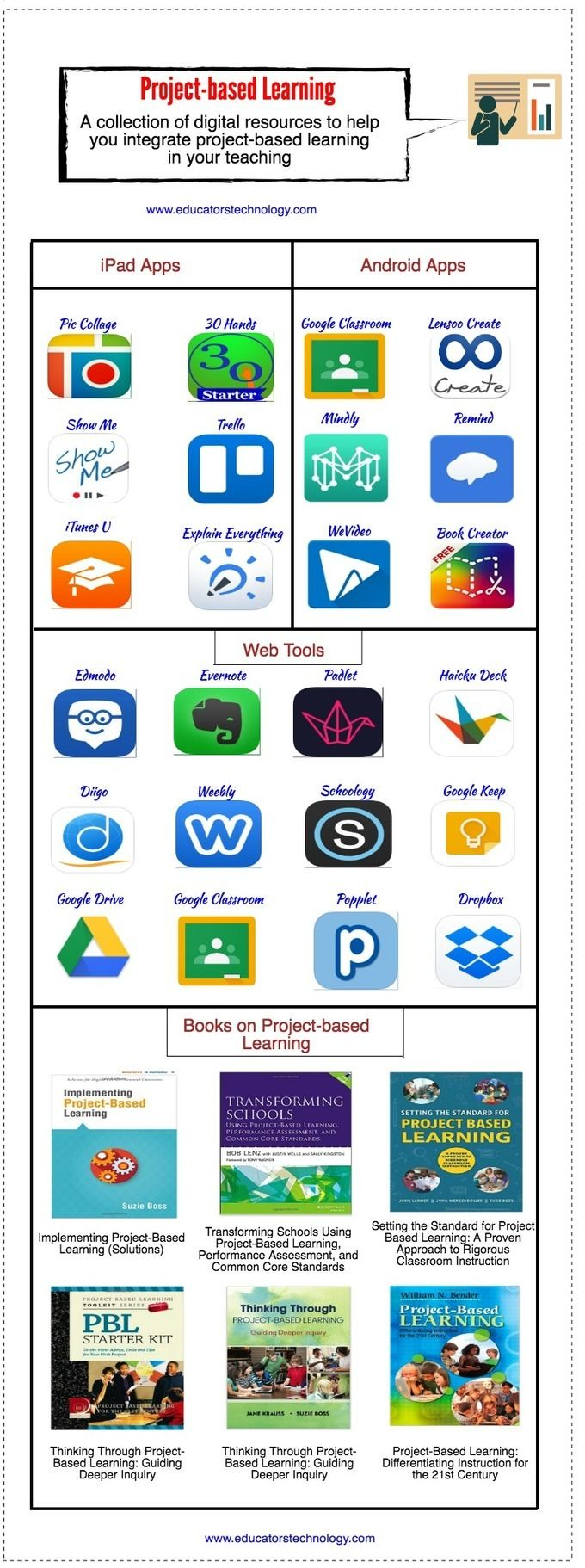 A+New+Infographic+on+Project-based+Learning+for+Teachers+~+Educational+Technology+and+Mobile+Learning