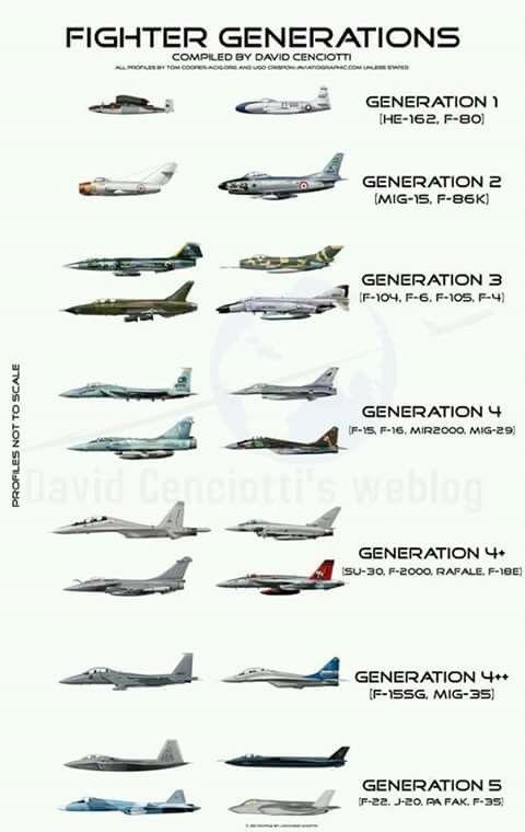 Jet fighter generation - latest gen is 5th
