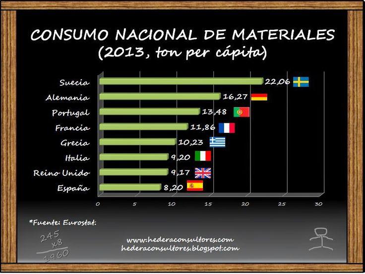 Consumo de materiales - Indicador Ambiental