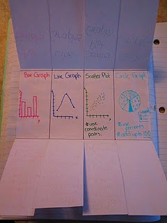 Types of Graphs and Their Uses Foldable