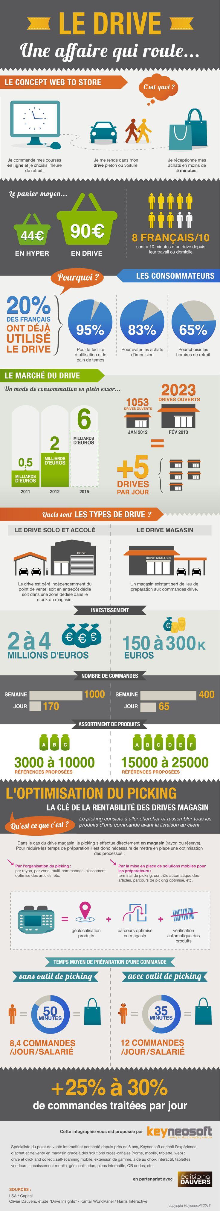 Drive : les chiffres-clés