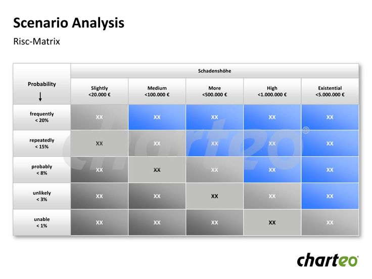Illustrate different scenarios with corresponding probability and compensatory damages by making use of this Risk-Matrix. Download now at http://www.charteo.com/en/PowerPoint/Marketing-Business-Charts/Business-Analysis/Scenario-Analysis-31-german.html