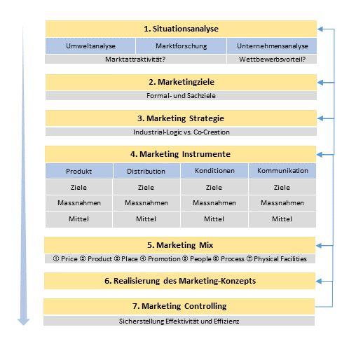 Aufgaben des Marketings - Marketingkonzept – Wikipedia