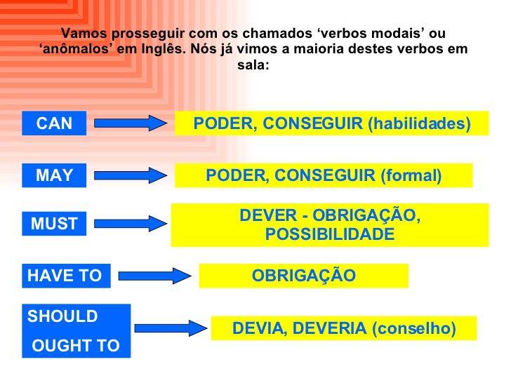 Hoje, no contraturno estudamos sobre os verbos modais; os verbos auxiliares modais  são aqueles verbos  que só acontecem quando contém ou...