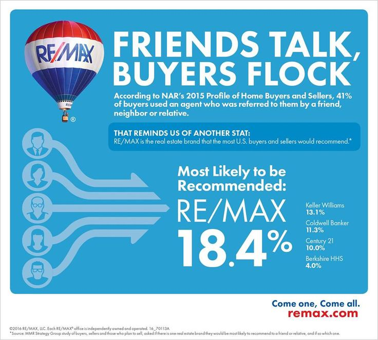 Did you know that RE/MAX is the real estate brand that most U.S. buyers and sellers would recommend? #remaxsooh