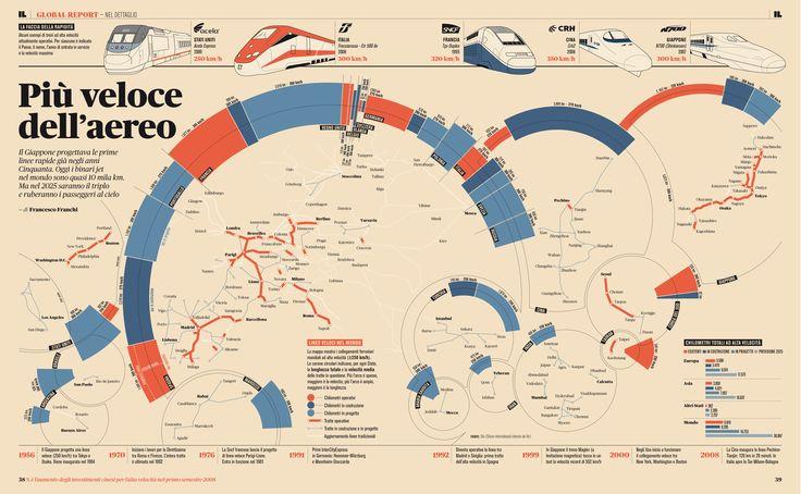 Infografica sulle reti ferroviarie mondiali ad alta velocità di Francesco Franchi  IL - Il maschile del Sole 24 ORE N°05 - pag. 38-39