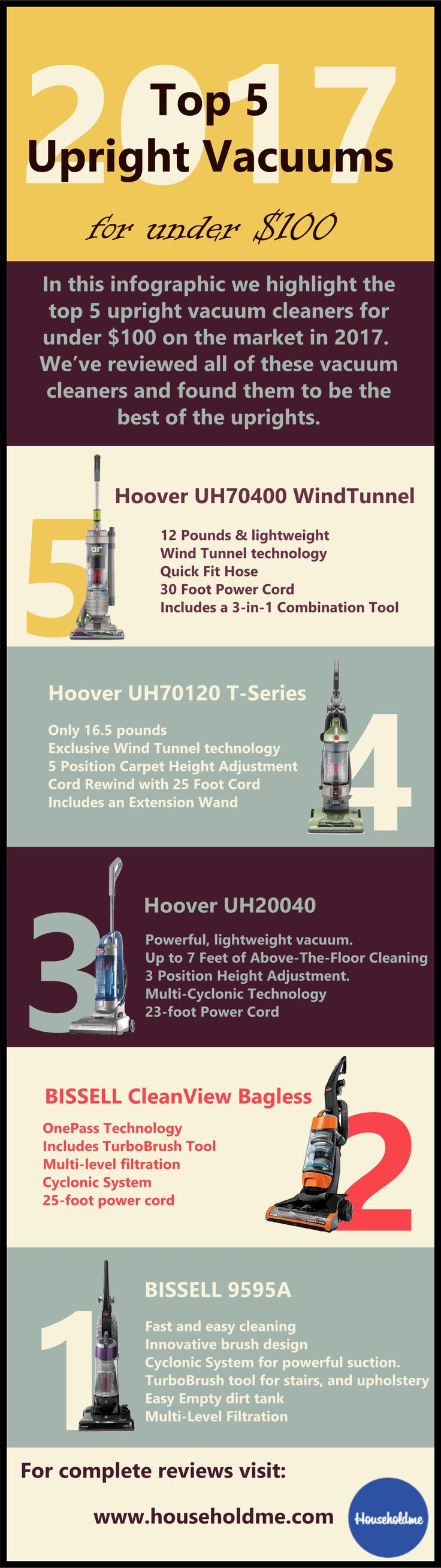 #upright #uprightvacuum #vacuums #householdme #top5upright #topvacuum2017 #vacuums2017 #infographic #topinfographic    top 5 upright vacuums 2017