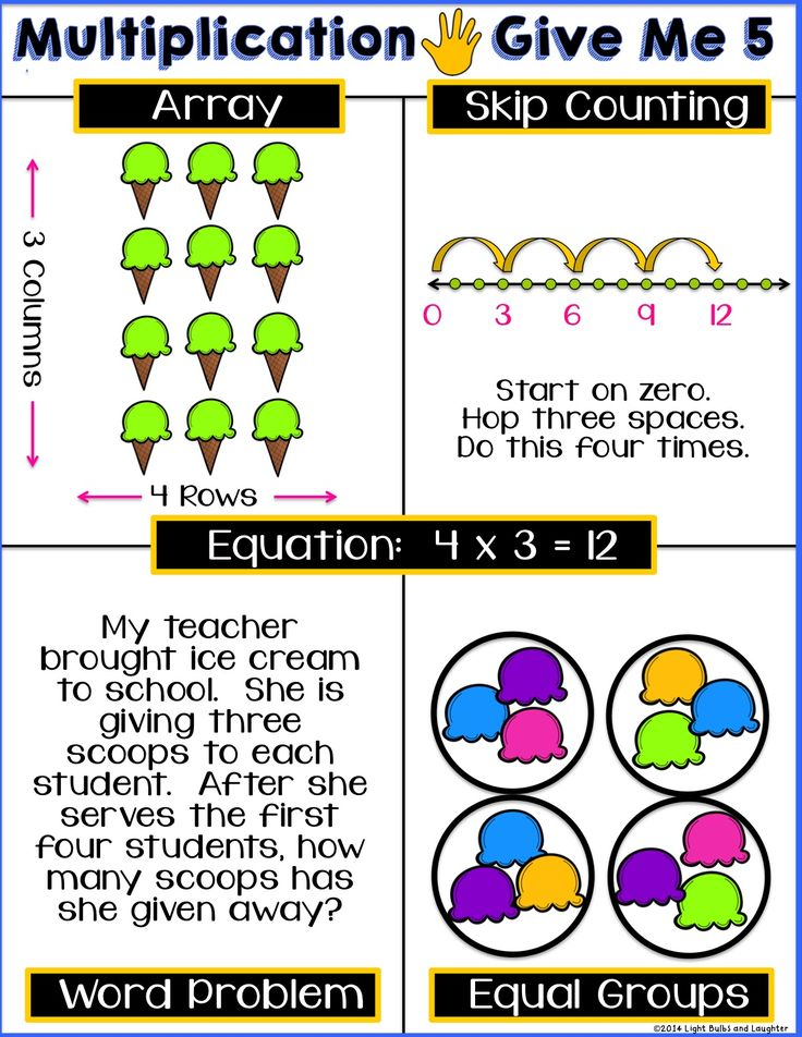 Free Multiplication Give Me 5 Poster Third grade math