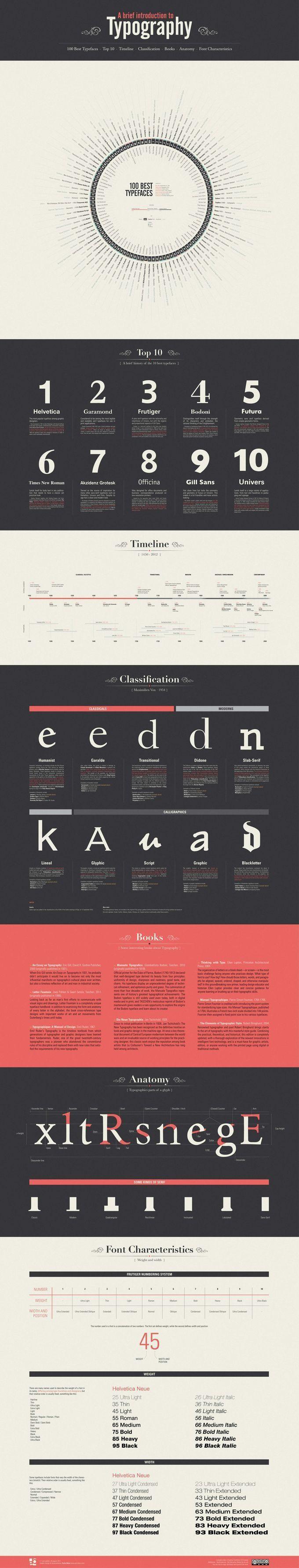 Introduction to typography.  | Ipseity Creative | ipseitycreative.com/ | 573-803-2875 |