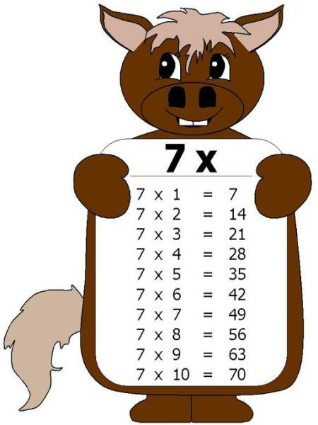 Tabla de multiplicar 7