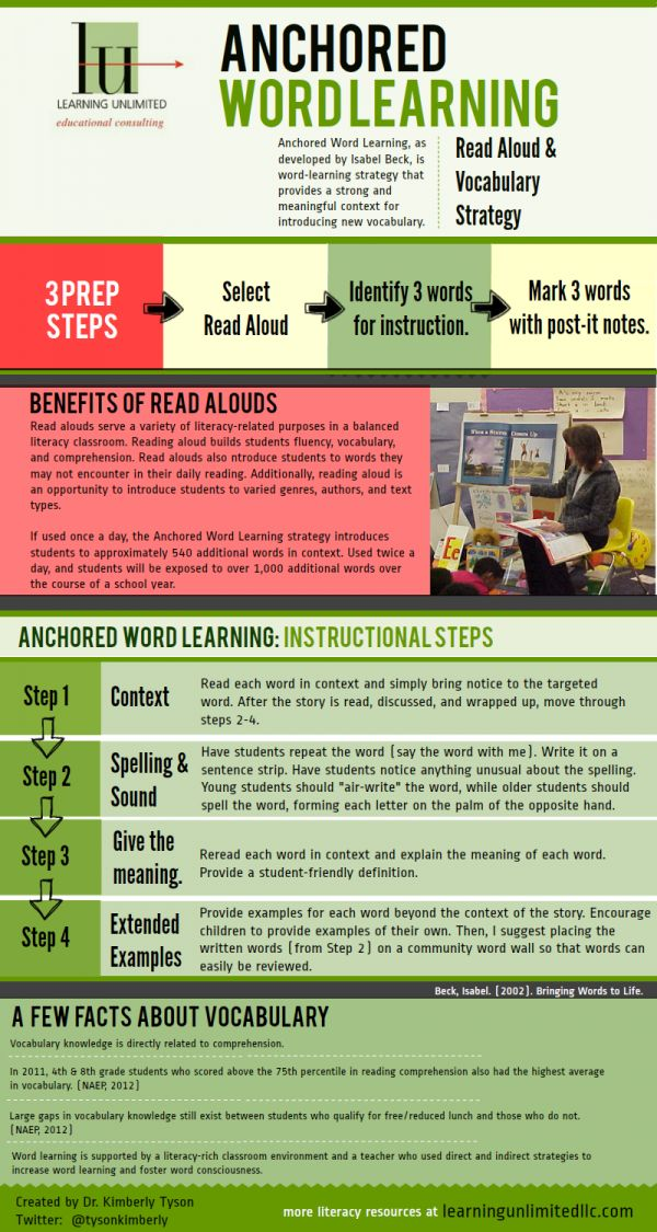 Infographic: Anchored Word Learning