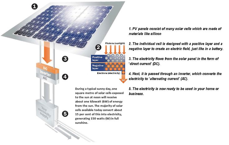 How Do PV Panels Work