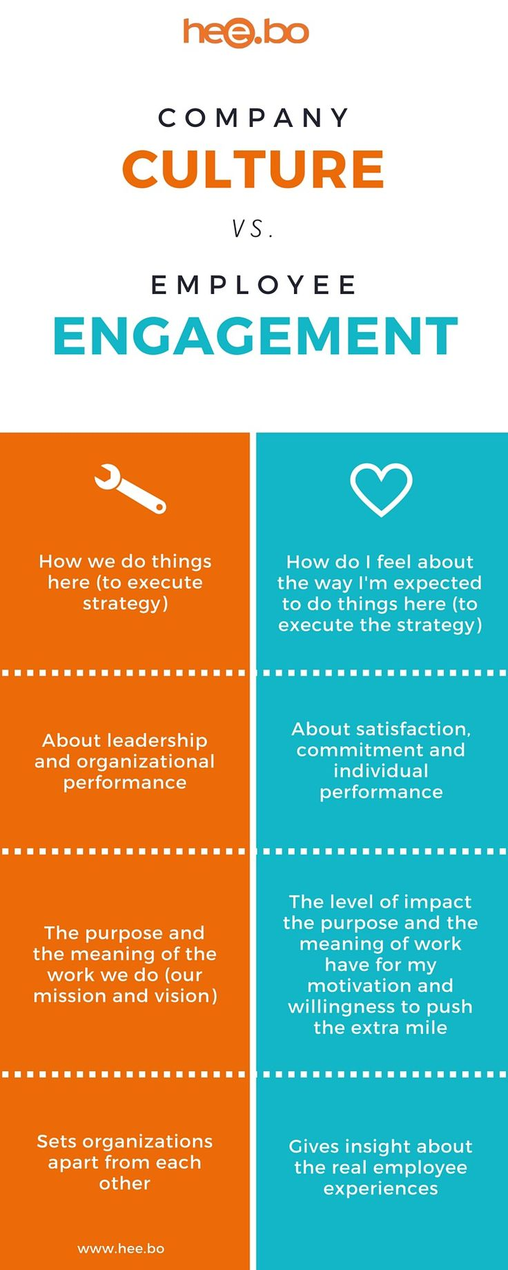 Infographics: The difference between company culture and employee engagement — Navigating Organizational Change — Medium