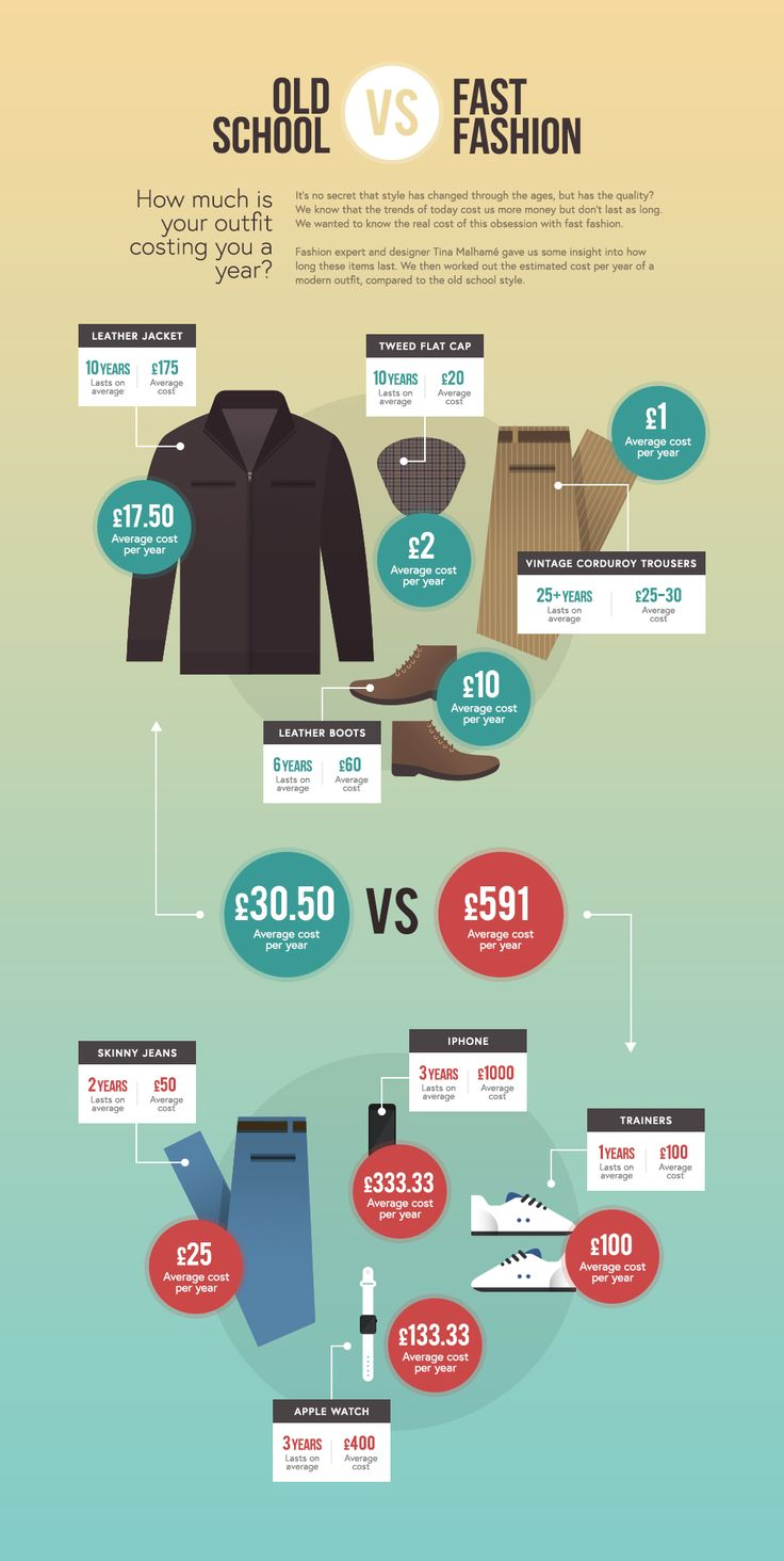 Old-school fashion costs compared to modern fashion #infographic http://bit.ly/2mvUxoF