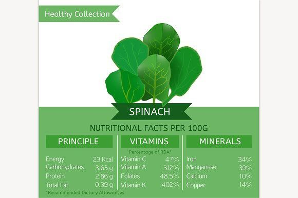 Spinach Nutritional Facts. Medical Infographic