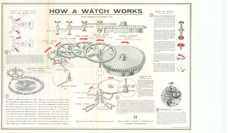 mechanical watch diagram - Google Search | Time ...