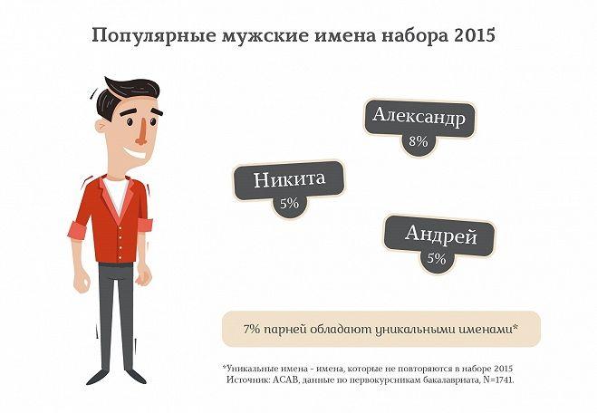 Другая инфографика — Центр внутреннего мониторинга — Национальный исследовательский университет «Высшая школа экономики»