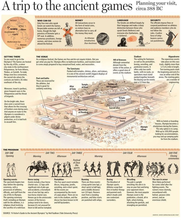 Guide to the ancient olympics