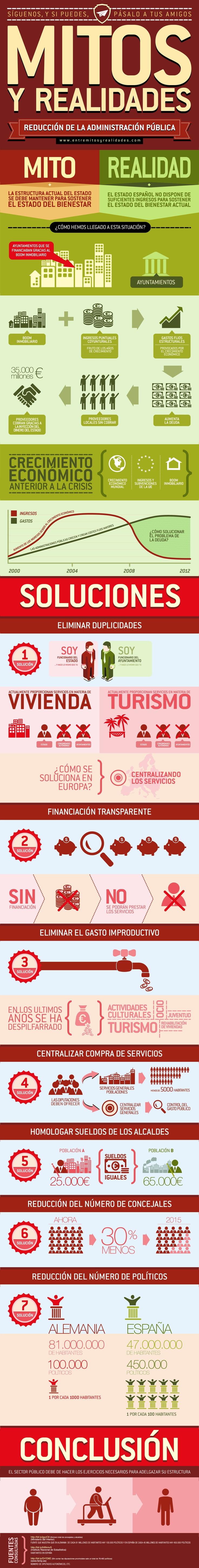 Hemos subido una nueva infografía con algunas de las razones por las cuales es necesario reducir la Administración Pública.