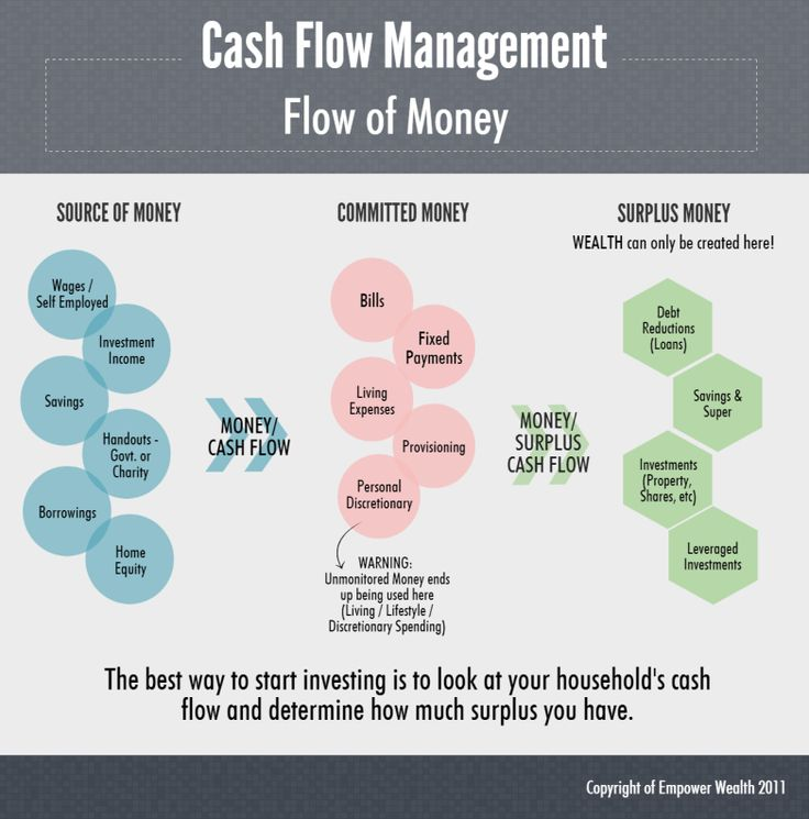 Ep 003 - Four Pillars of Mastery - Cash Flow Management - The Property Couch chart 2