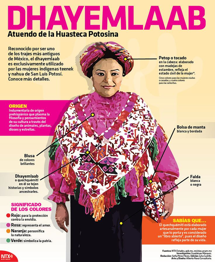 Mejores 15 imágenes de Trajes típicos de México en Pinterest ...