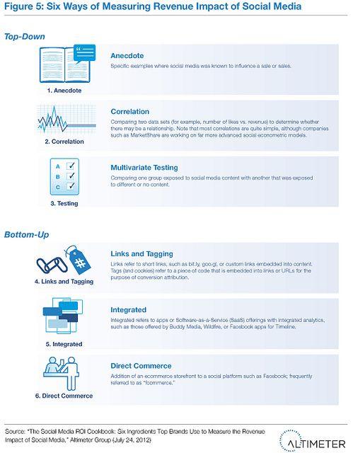 6 Ways of Measuring Revenue Impact of Social Media by Altimeter Group (2012) #SXSH #SocPharm #hcsm