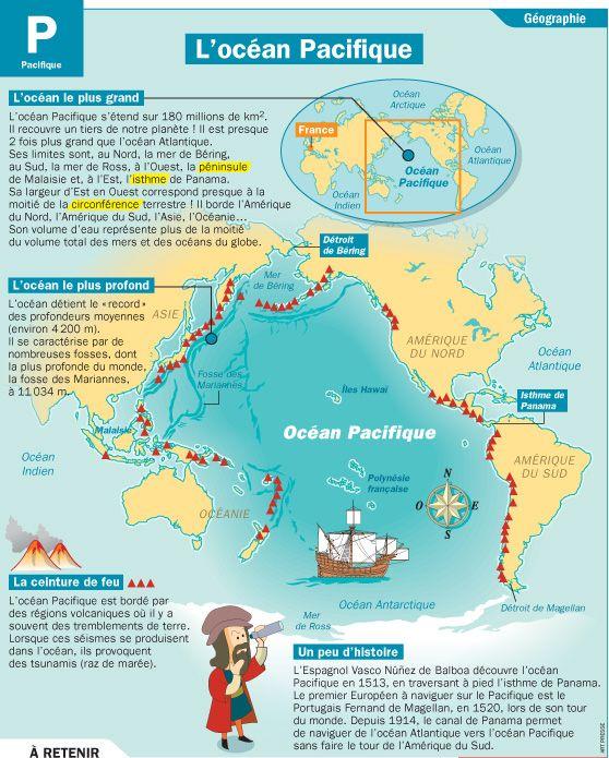 Fiche exposés : L'océan Pacifique