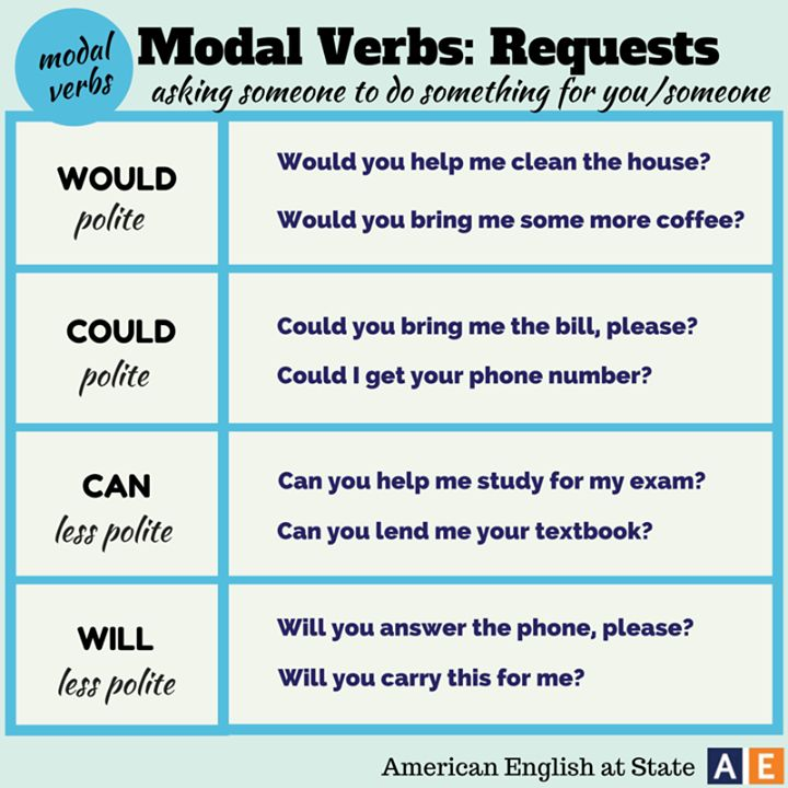 46 best images about Inglés Modal Verbs on Pinterest ...