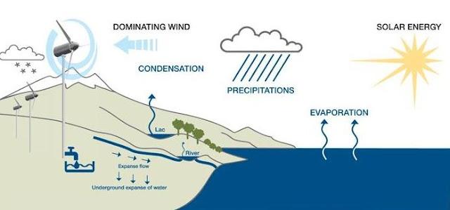 Aerogeneradores que obtienen agua del aire  Esta idea totalmente novedosa se está probando actualmente en el desierto de Abu Dhabi.   Consiste en captar el agua existente en el aire, mediante molinos de viento y bombearla a depósitos de donde se filtra y purifica. Para ello se conduce el aire a una turbina donde se calienta para producir vapor. El vapor después pasa por un compresor que la condensa.