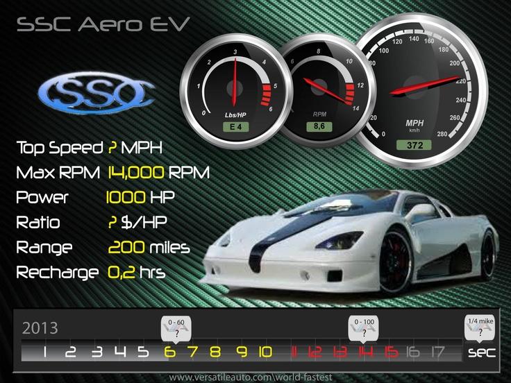 SSC Aero EV 2013 – HD Spec card Illustration, fiche technique