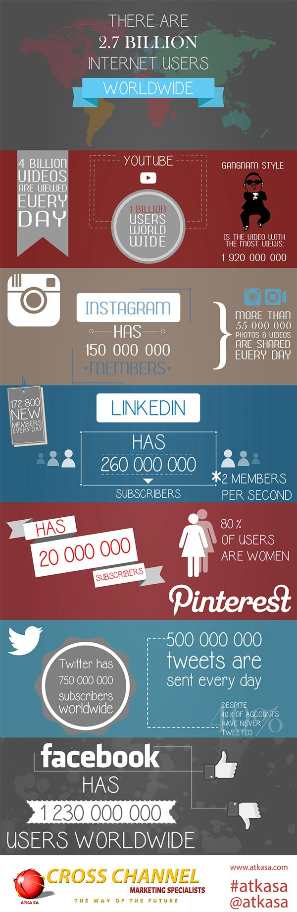 #SMDAY Infographic by Karine Taljaard, via Behance