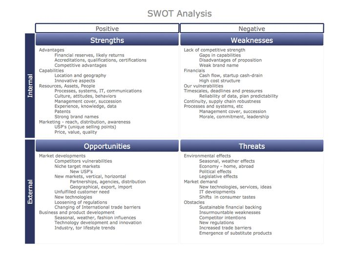 swot analysis of ceo Case study analysis on nike corporation 1 swot analysis swot analysis is an established instrument that helps to analyze company's internal and external environment on the top of company's hierarchy are ceo mark parker and a board of directors chaired by phil knight.