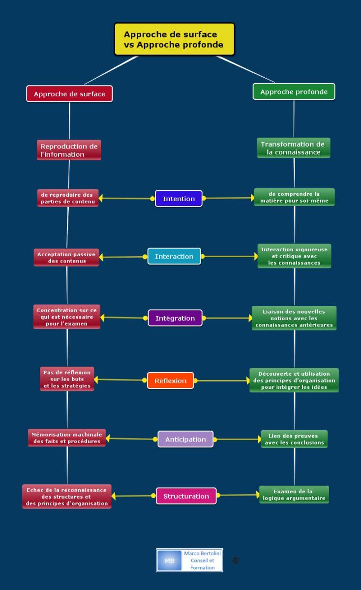 Méthodes pédagogiques : plaidoyer pour l'apprentissage profond